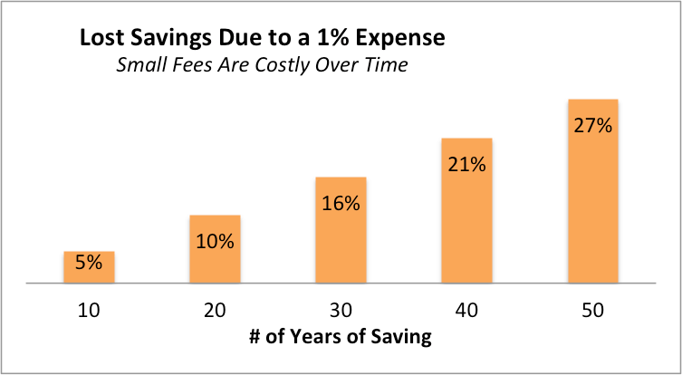 Investment fees are costly over time