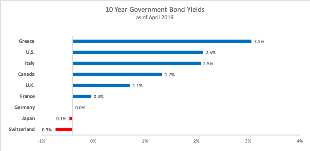 10 year government bond rates for various countries