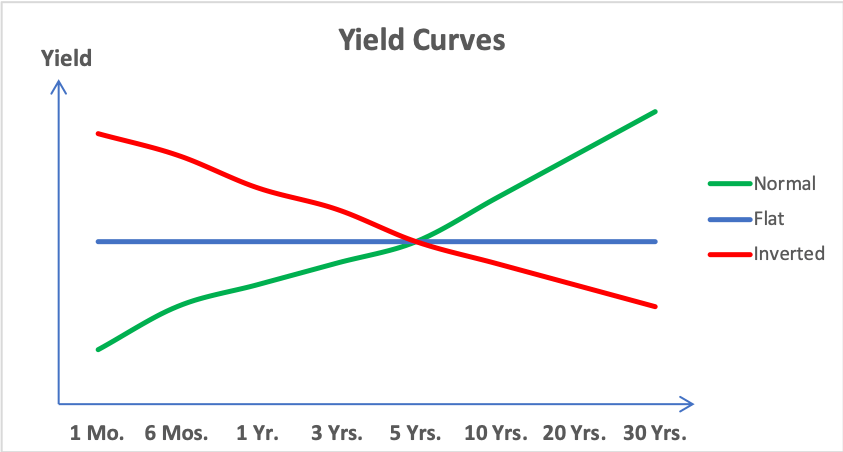 A yield curve -- representing different interest rates over different terms may be normal, flat, or inverted.