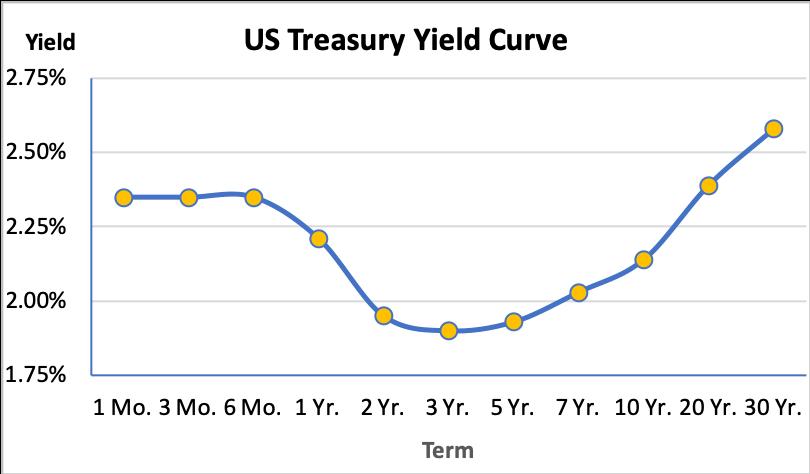 US Treasury Inverted Yield Curve