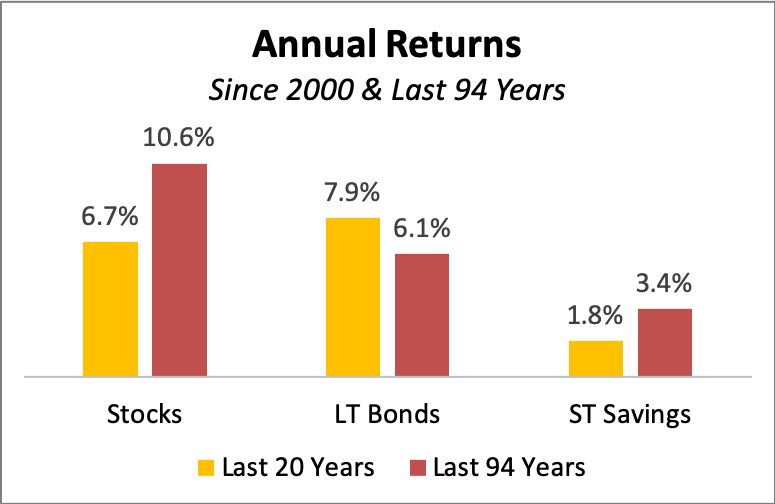 Annual returns since 2000 and the last 94 years