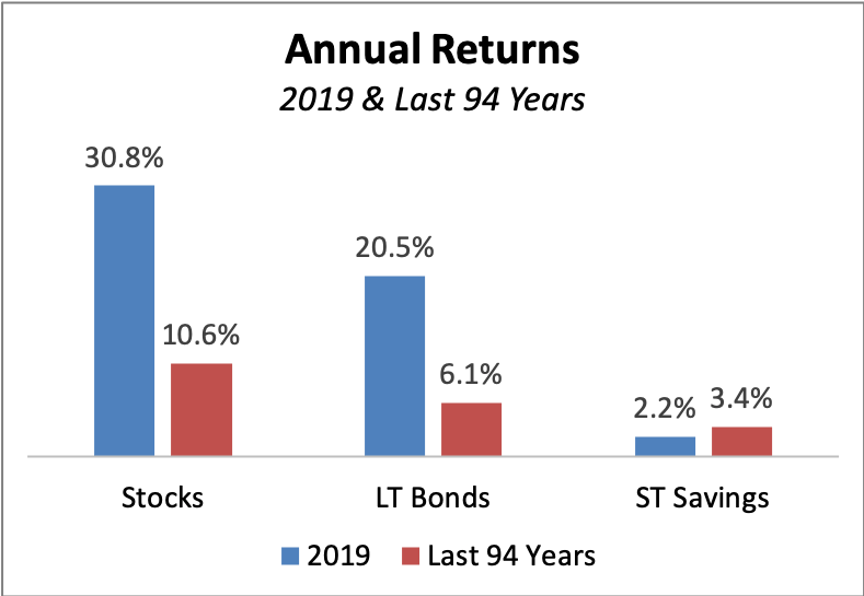 Annual Returns for 2019 and the last 94 years